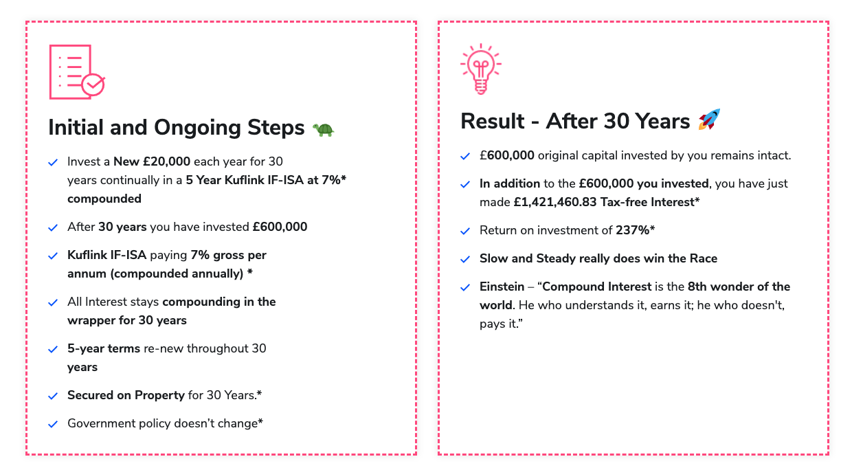 IF-ISA, beginner's guide to earning £1m Interest Tax-free model