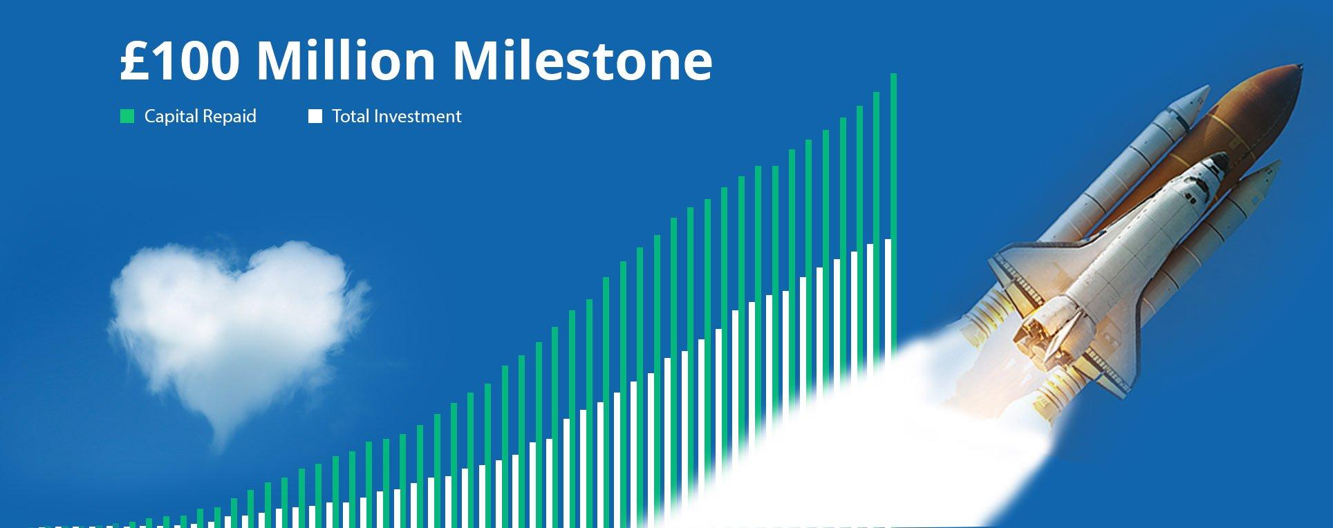 Kuflink, P2P Platform, Celebrates £100 Million Lending Milestone!